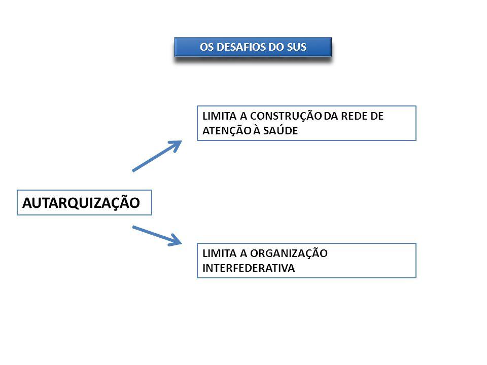 OS DESAFIOS DO SUS AUTARQUIZAÇÃO LIMITA A CONSTRUÇÃO DA REDE DE ATENÇÃO À SAÚDE LIMITA A ORGANIZAÇÃO INTERFEDERATIVA