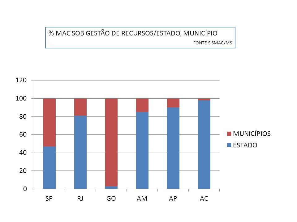 % MAC SOB GESTÃO DE RECURSOS/ESTADO, MUNICÍPIO FONTE SISMAC/MS
