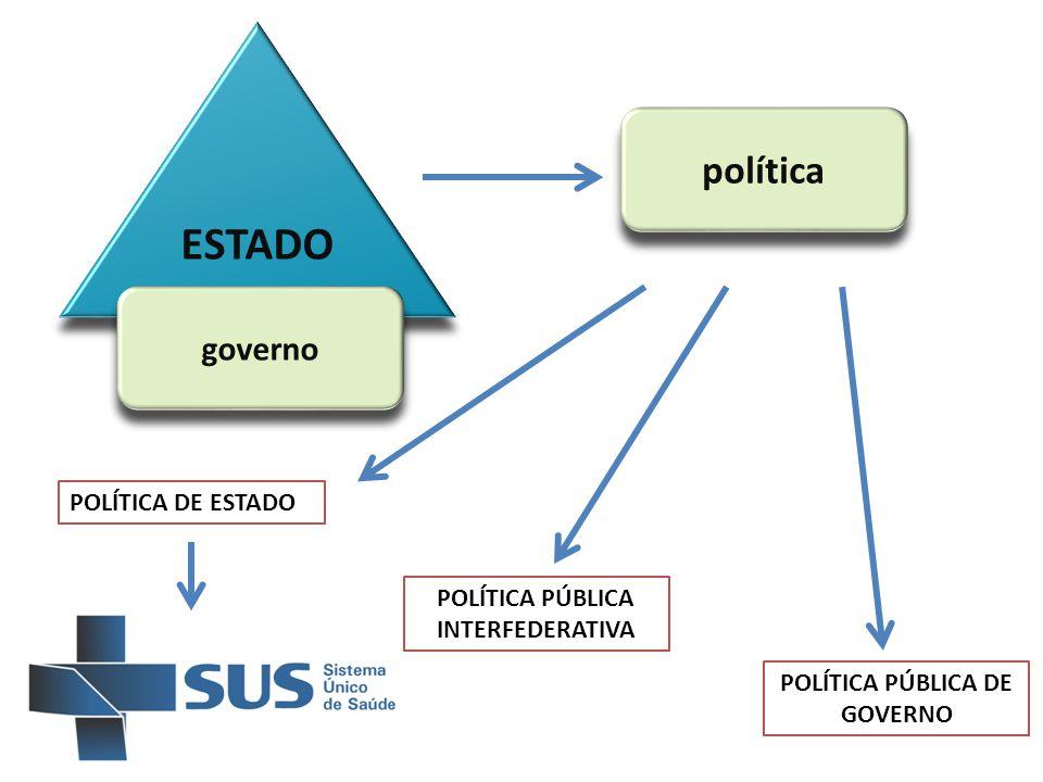 ESTADO governo política POLÍTICA DE ESTADO POLÍTICA PÚBLICA INTERFEDERATIVA POLÍTICA PÚBLICA DE GOVERNO