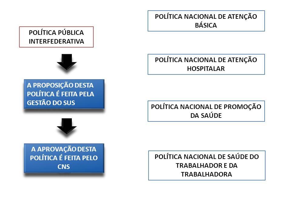 POLÍTICA PÚBLICA INTERFEDERATIVA POLÍTICA NACIONAL DE ATENÇÃO BÁSICA POLÍTICA NACIONAL DE ATENÇÃO HOSPITALAR POLÍTICA NACIONAL DE PROMOÇÃO DA SAÚDE PO