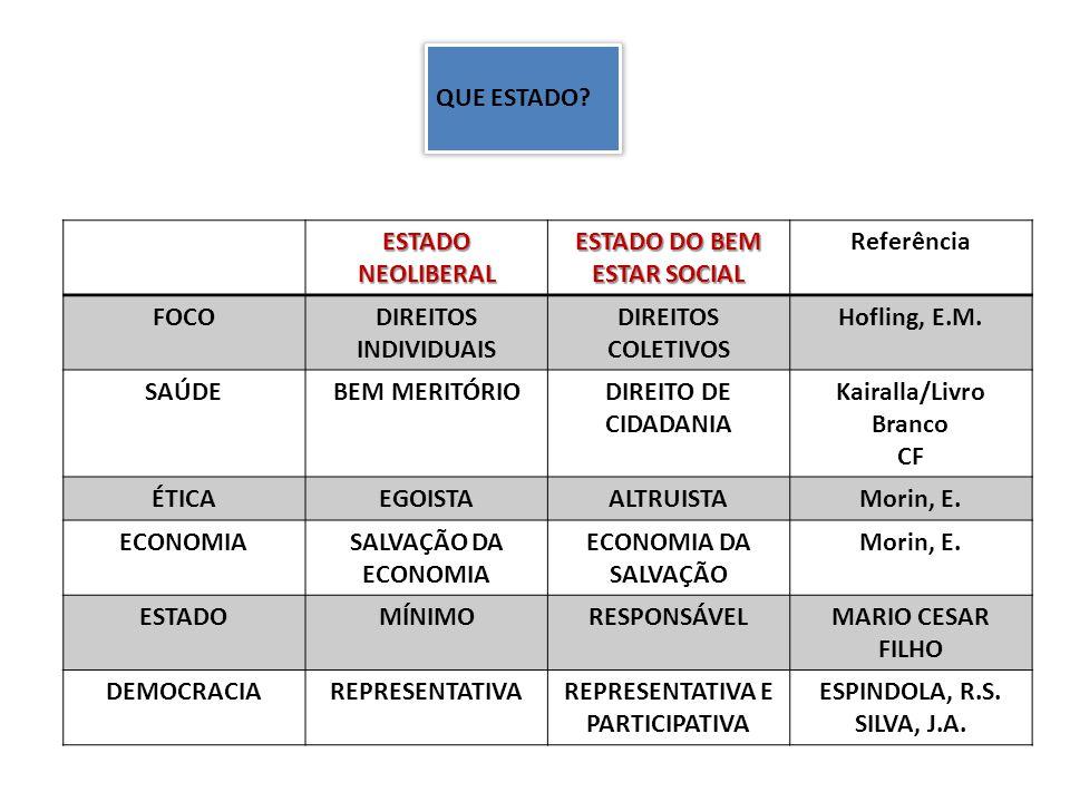 O ESTADO BRASILEIRO DEFINIDO NA CONSTITUIÇÃO Art.