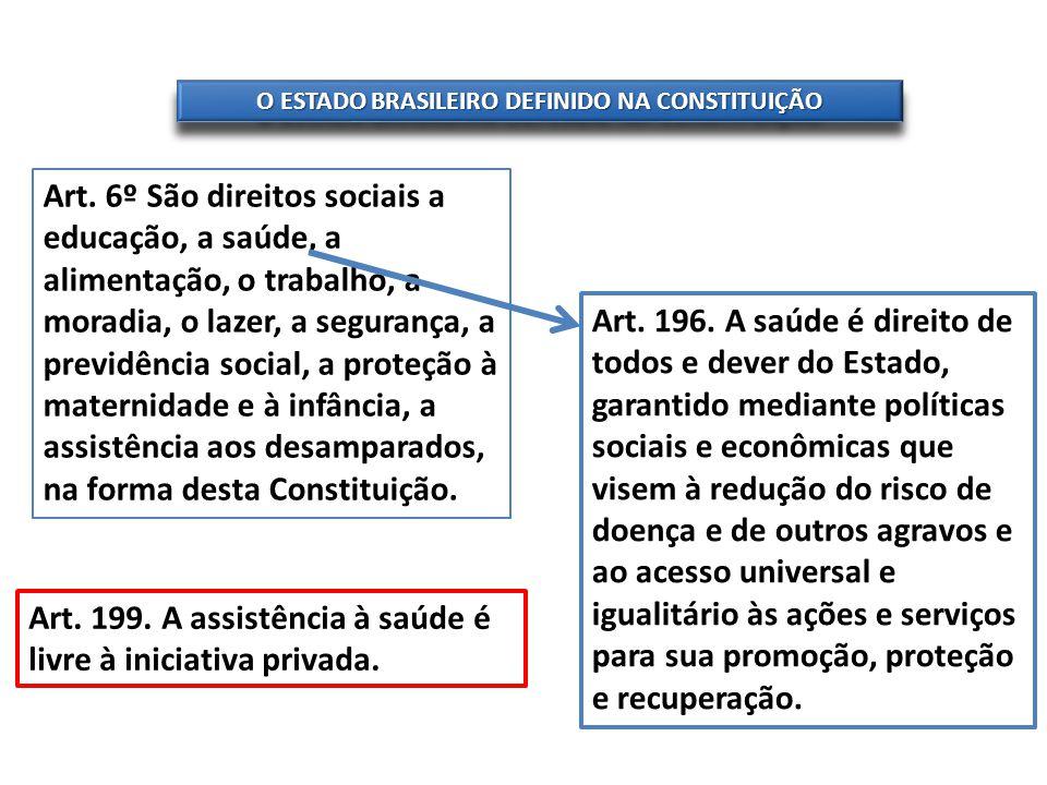 O ESTADO BRASILEIRO DEFINIDO NA CONSTITUIÇÃO Art. 6º São direitos sociais a educação, a saúde, a alimentação, o trabalho, a moradia, o lazer, a segura