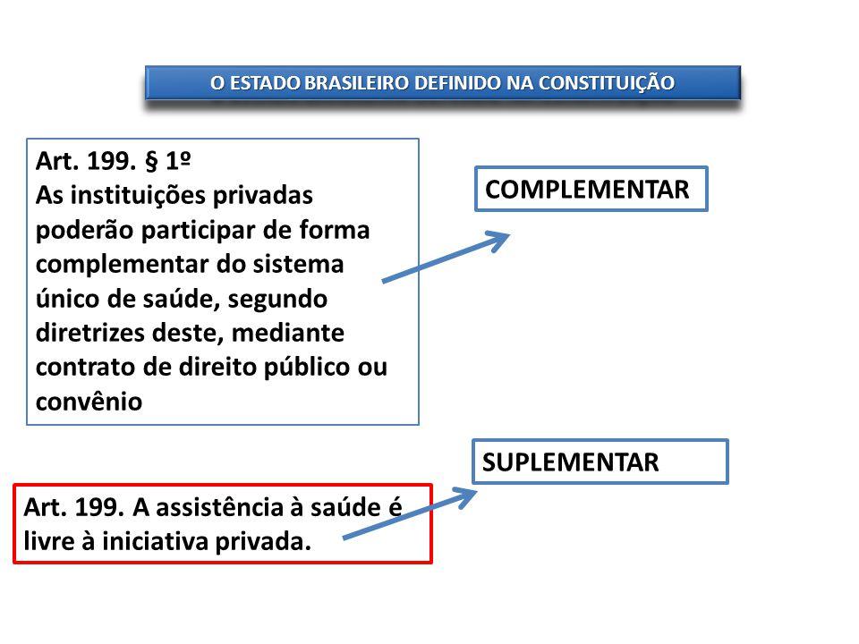 O ESTADO BRASILEIRO DEFINIDO NA CONSTITUIÇÃO Art. 199. § 1º As instituições privadas poderão participar de forma complementar do sistema único de saúd