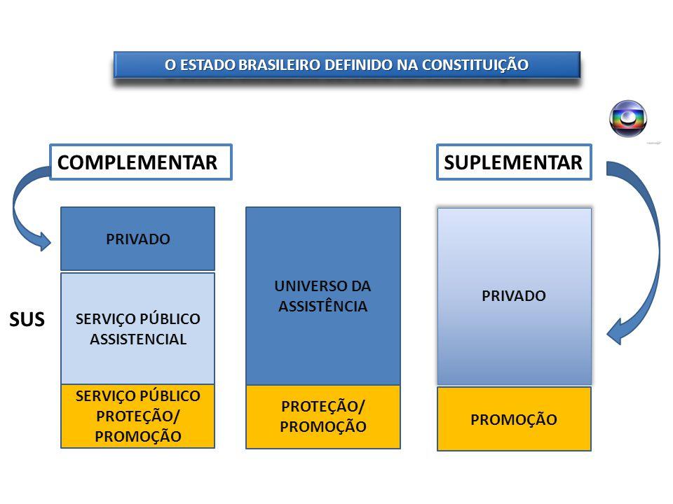 O ESTADO BRASILEIRO DEFINIDO NA CONSTITUIÇÃO PRIVADO SERVIÇO PÚBLICO ASSISTENCIAL SERVIÇO PÚBLICO PROTEÇÃO/ PROMOÇÃO SUS Art.