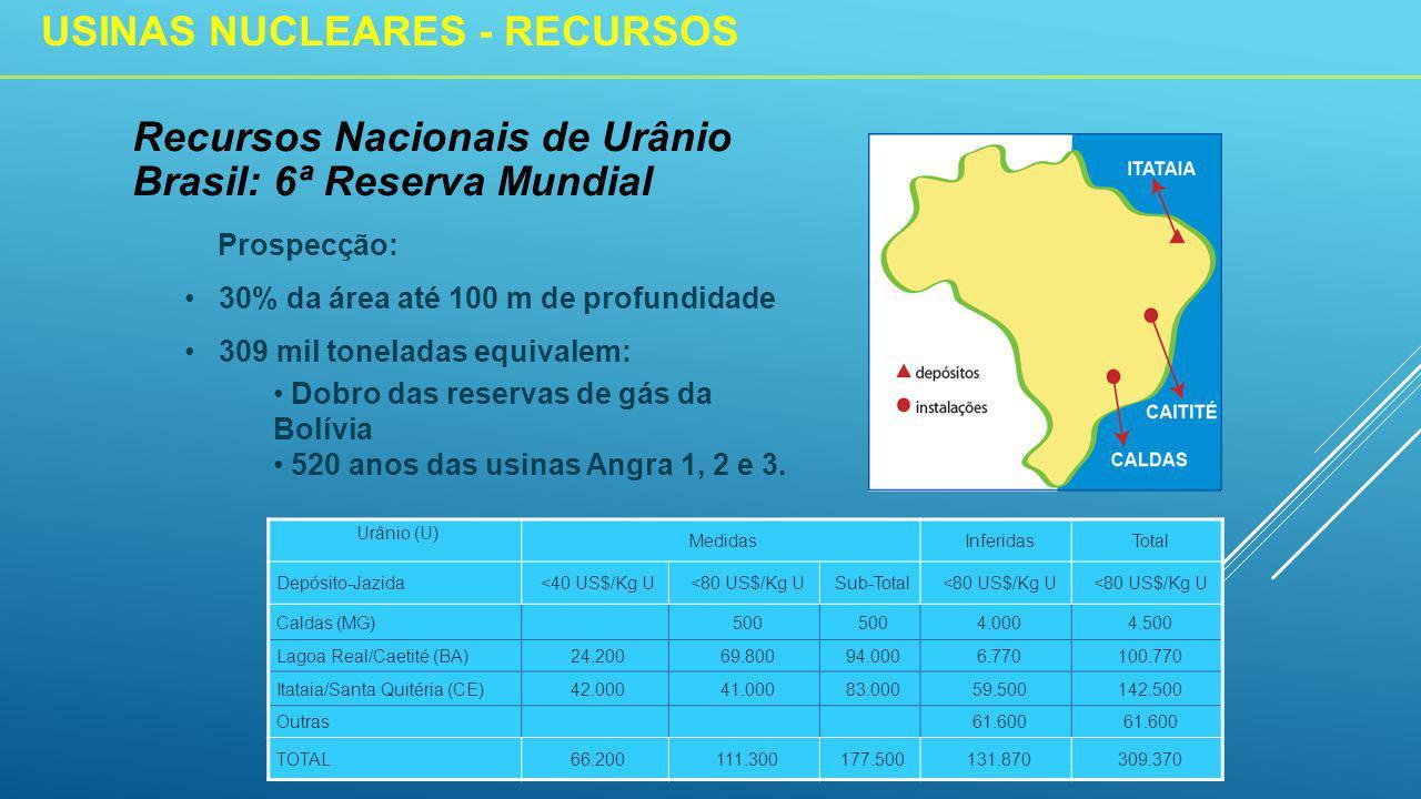 Urânio (U) MedidasInferidasTotal Depósito-Jazida<40 US$/Kg U<80 US$/Kg USub-Total<80 US$/Kg U Caldas (MG)500 4.0004.500 Lagoa Real/Caetité (BA)24.20069.80094.0006.770100.770 Itataia/Santa Quitéria (CE)42.00041.00083.00059.500142.500 Outras61.600 TOTAL66.200111.300177.500131.870309.370 Prospecção: 30% da área até 100 m de profundidade 309 mil toneladas equivalem: Dobro das reservas de gás da Bolívia 520 anos das usinas Angra 1, 2 e 3.