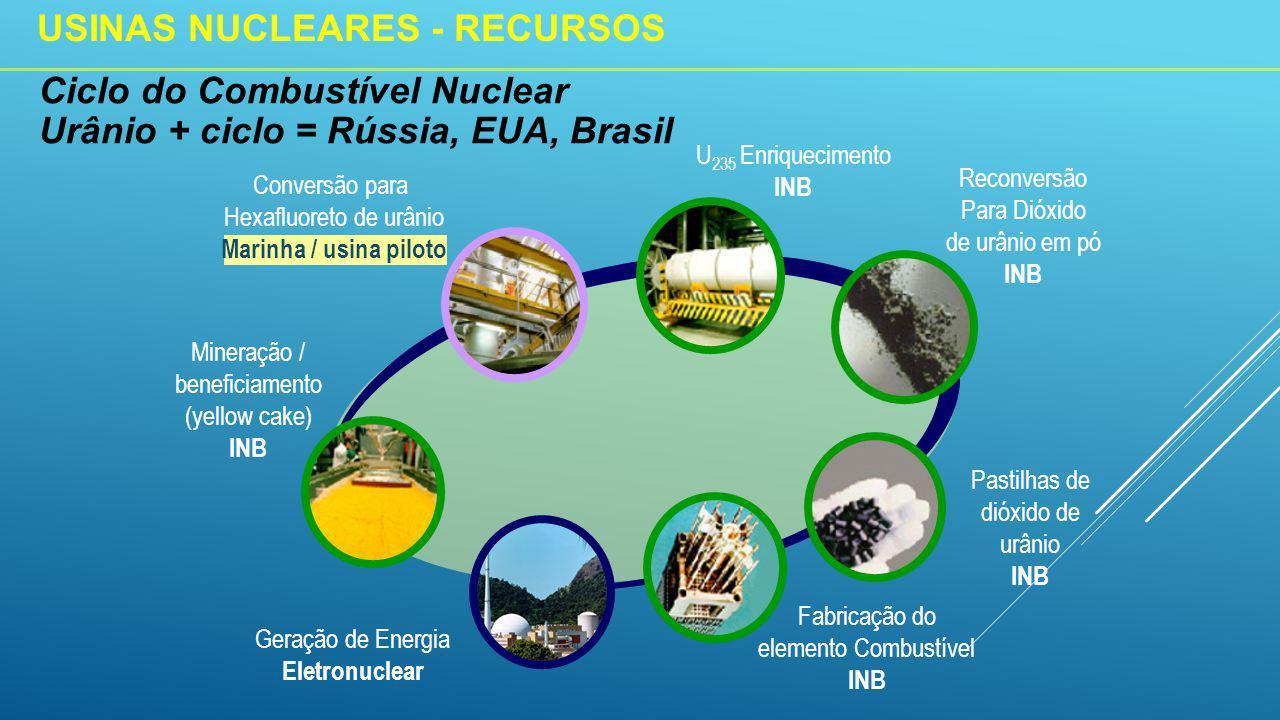 Conversão para Hexafluoreto de urânio Marinha / usina piloto U 235 Enriquecimento INB Fabricação do elemento Combustível INB Mineração / beneficiamento (yellow cake) INB Reconversão Para Dióxido de urânio em pó INB Pastilhas de dióxido de urânio INB Ciclo do Combustível Nuclear Urânio + ciclo = Rússia, EUA, Brasil Geração de Energia Eletronuclear USINAS NUCLEARES - RECURSOS