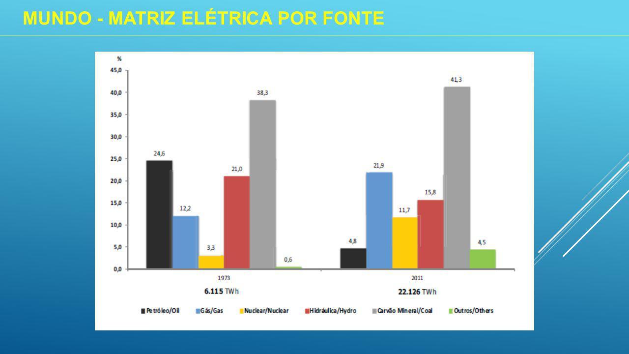 MUNDO - MATRIZ ELÉTRICA POR FONTE