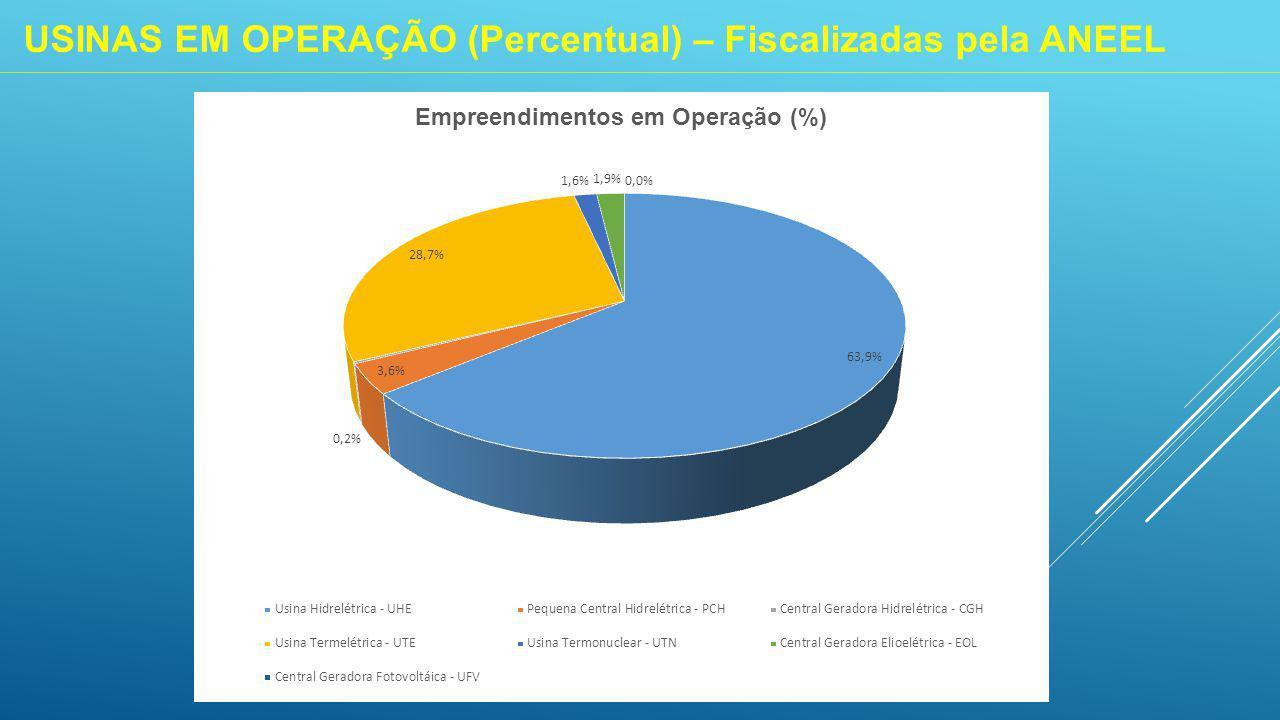 USINAS EM OPERAÇÃO (Percentual) – Fiscalizadas pela ANEEL