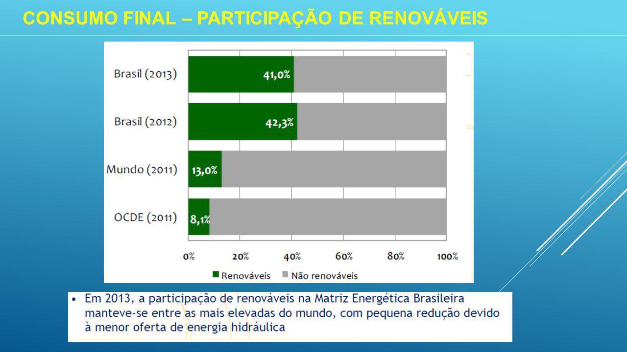 CONSUMO FINAL – PARTICIPAÇÃO DE RENOVÁVEIS