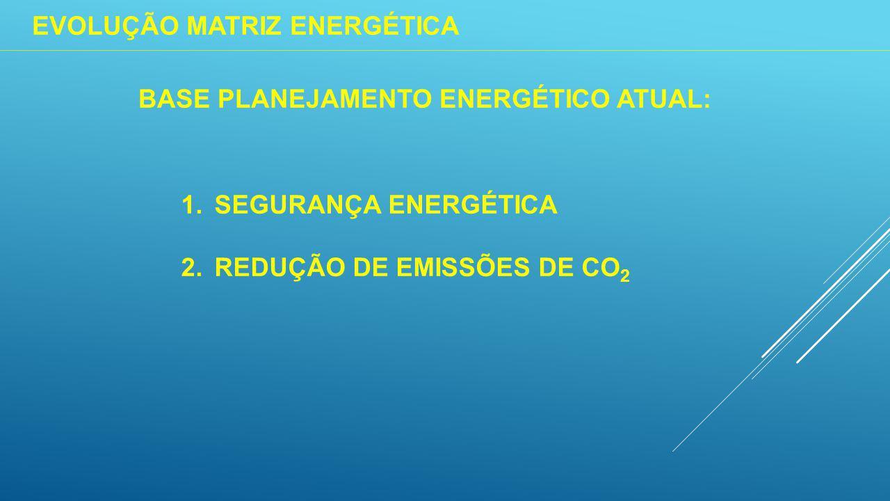 EVOLUÇÃO MATRIZ ENERGÉTICA BASE PLANEJAMENTO ENERGÉTICO ATUAL: 1.SEGURANÇA ENERGÉTICA 2.REDUÇÃO DE EMISSÕES DE CO 2