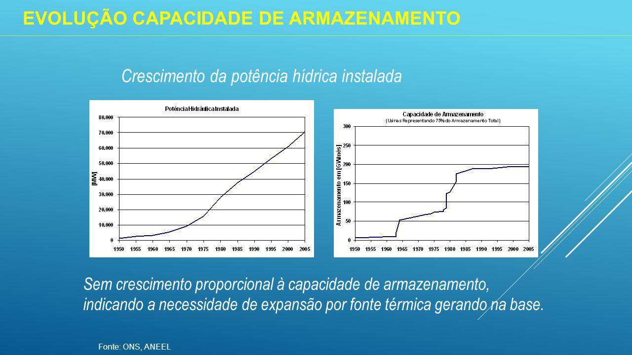 Crescimento da potência hídrica instalada Fonte: ONS, ANEEL Sem crescimento proporcional à capacidade de armazenamento, indicando a necessidade de expansão por fonte térmica gerando na base.