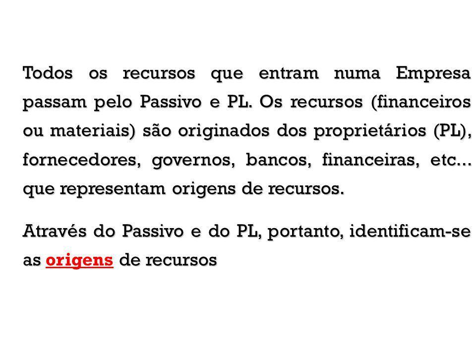Todos os recursos que entram numa Empresa passam pelo Passivo e PL. Os recursos (financeiros ou materiais) são originados dos proprietários (PL), forn