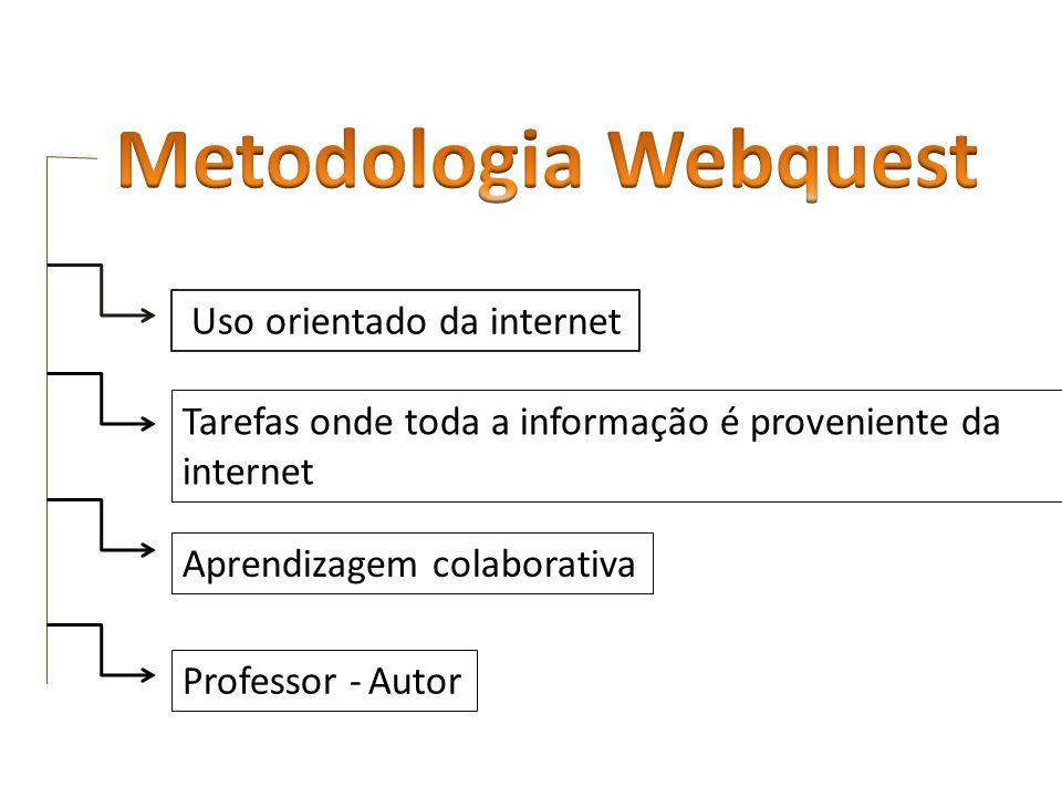 Uso orientado da internet Tarefas onde toda a informação é proveniente da internet Aprendizagem colaborativa Professor - Autor