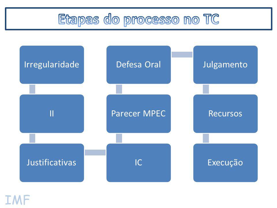 IMF IrregularidadeIIJustificativasICParecer MPECDefesa OralJulgamentoRecursosExecução