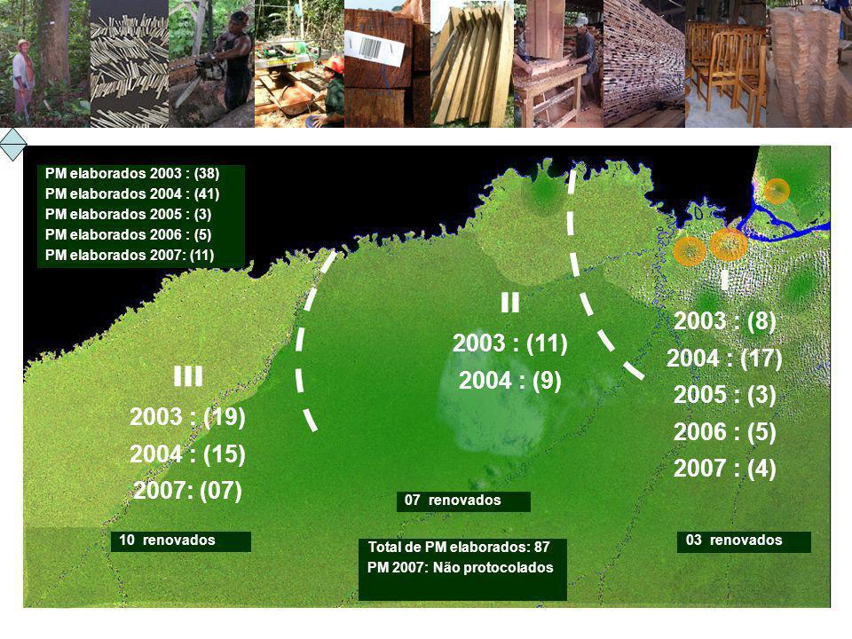 PM elaborados 2003 : (38) PM elaborados 2004 : (41) PM elaborados 2005 : (3) PM elaborados 2006 : (5) PM elaborados 2007: (11) I 2003 : (8) 2004 : (17) 2005 : (3) 2006 : (5) 2007 : (4) II 2003 : (11) 2004 : (9) III 2003 : (19) 2004 : (15) 2007: (07) Total de PM elaborados: 87 PM 2007: Não protocolados 10 renovados 07 renovados 03 renovados