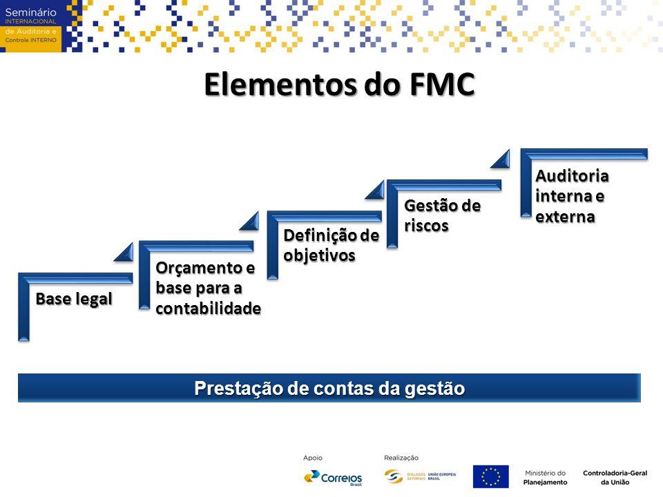 Elementos do FMC Base legal Orçamento e base para a contabilidade Definição de objetivos Gestão de riscos Auditoria interna e externa Prestação de contas da gestão
