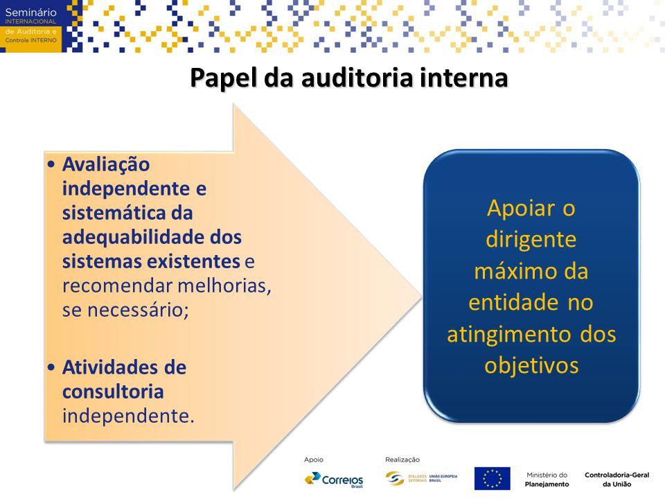 Papel da auditoria interna Avaliação independente e sistemática da adequabilidade dos sistemas existentes e recomendar melhorias, se necessário; Atividades de consultoria independente.