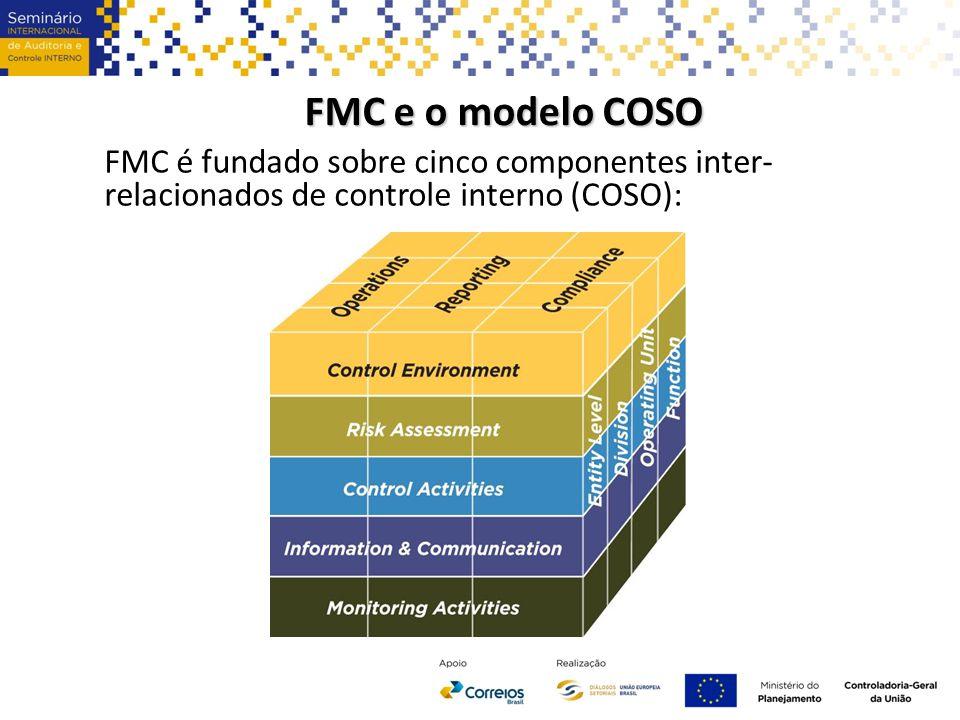 FMC e o modelo COSO FMC é fundado sobre cinco componentes inter- relacionados de controle interno (COSO):