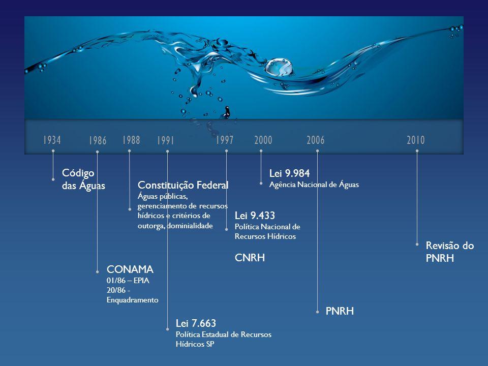 1934 Código das Águas 1988 Constituição Federal Águas públicas, gerenciamento de recursos hídricos e critérios de outorga, dominialidade 1997 Lei 9.43