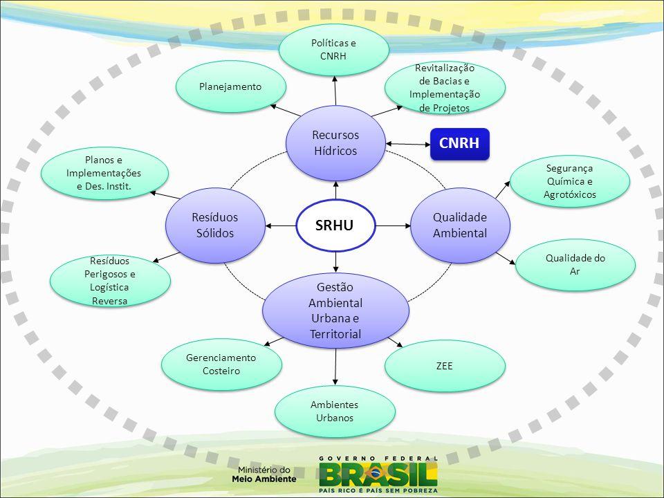 SRHU Qualidade Ambiental Gestão Ambiental Urbana e Territorial Resíduos Sólidos Recursos Hídricos CNRH Políticas e CNRH Planejamento Revitalização de