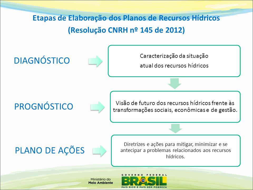 Etapas de Elaboração dos Planos de Recursos Hídricos (Resolução CNRH nº 145 de 2012) Caracterização da situação atual dos recursos hídricos Visão de f