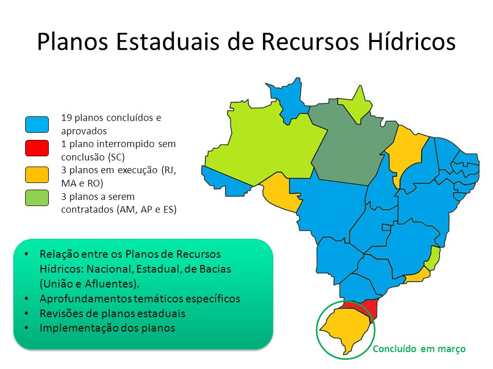 Planos Estaduais de Recursos Hídricos Relação entre os Planos de Recursos Hídricos: Nacional, Estadual, de Bacias (União e Afluentes). Aprofundamentos