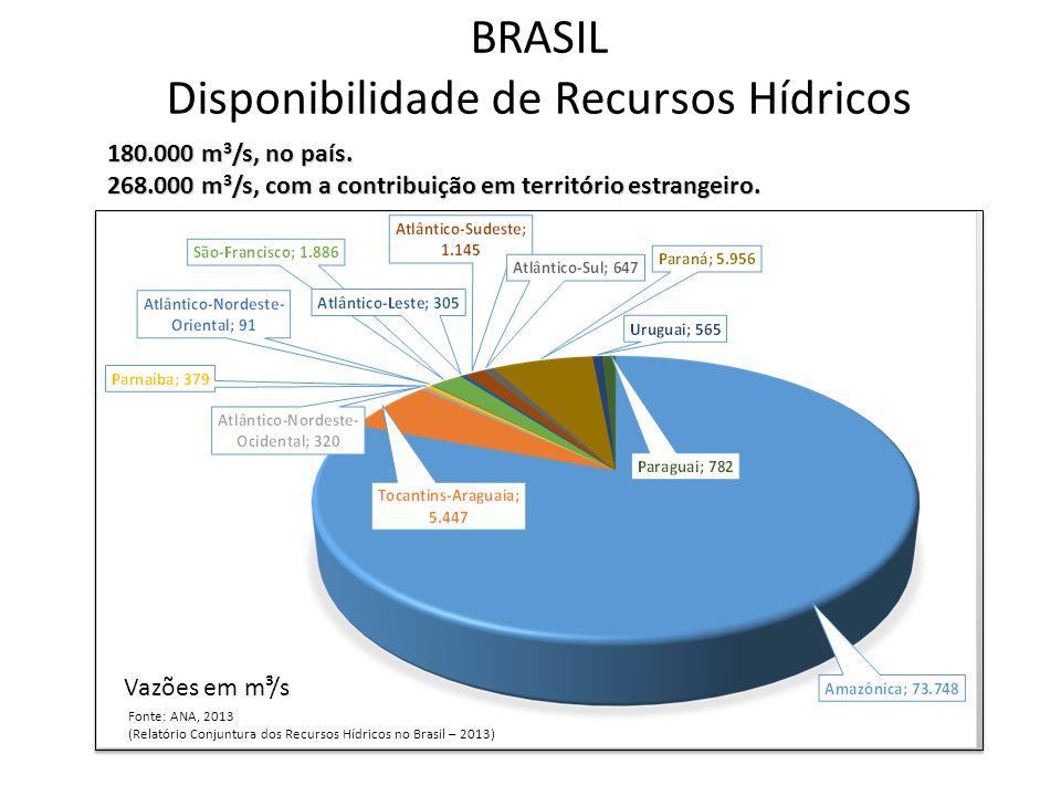 BRASIL Disponibilidade de Recursos Hídricos Fonte: ANA, 2013 (Relatório Conjuntura dos Recursos Hídricos no Brasil – 2013) Vazões em m³/s 180.000 m 3