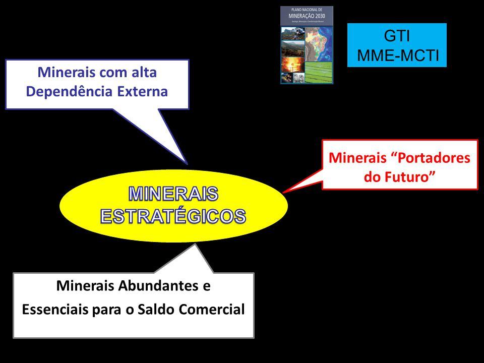 7 Minerais com alta Dependência Externa Potássio Potássio: 90% >>> US$ 2,2 bi Fosfato Fosfato: 50% >>> US$ 0,2 bi [US$ 1,8 bi de intermediários] Carvão Metalúrgico Carvão Metalúrgico: 100% >>> US$ 3,6 bi Minerais de que o país depende e que importa em grande escala, imprescindíveis para setores vitais da nossa economia.