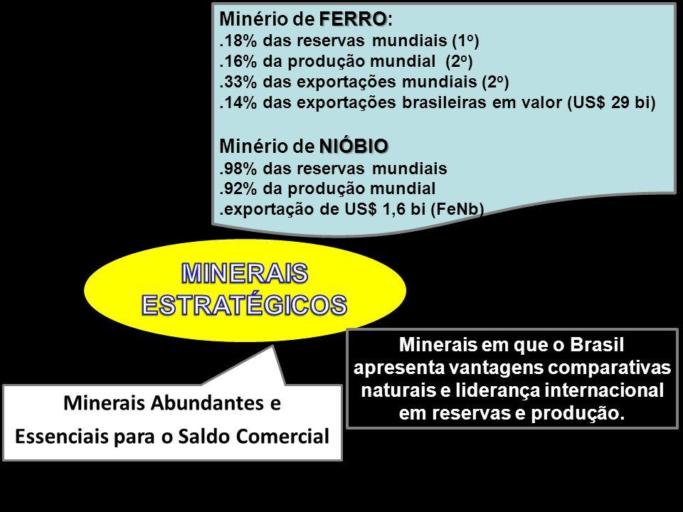 8 Minerais Abundantes e Essenciais para o Saldo Comercial FERRO Minério de FERRO:.18% das reservas mundiais (1 o ).16% da produção mundial (2 o ).33% das exportações mundiais (2 o ).14% das exportações brasileiras em valor (US$ 29 bi) NIÓBIO Minério de NIÓBIO.98% das reservas mundiais.92% da produção mundial.exportação de US$ 1,6 bi (FeNb) Minerais em que o Brasil apresenta vantagens comparativas naturais e liderança internacional em reservas e produção.