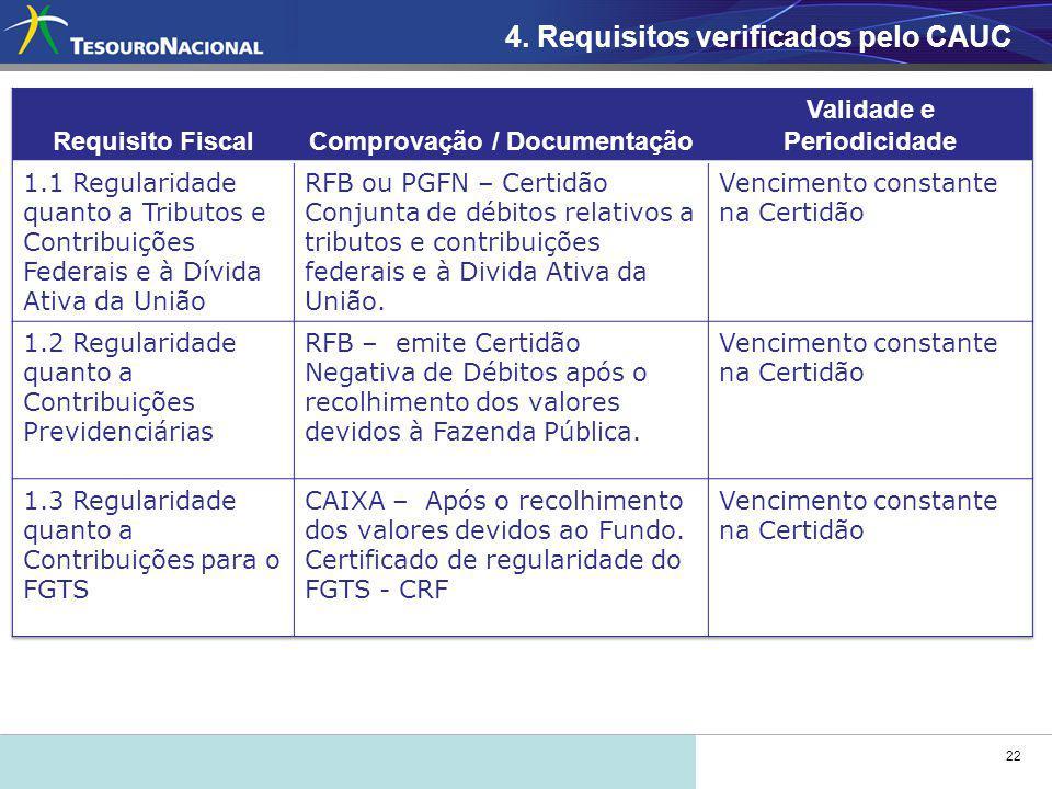22 4. Requisitos verificados pelo CAUC