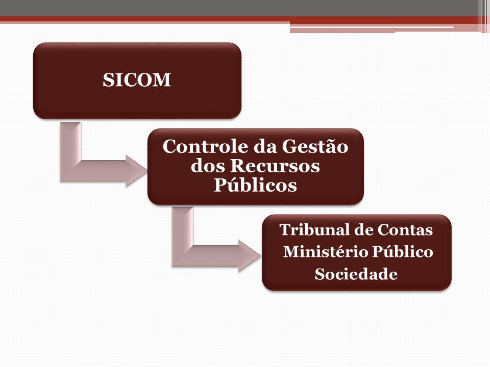 SICOM Controle da Gestão dos Recursos Públicos Tribunal de Contas Ministério Público Sociedade