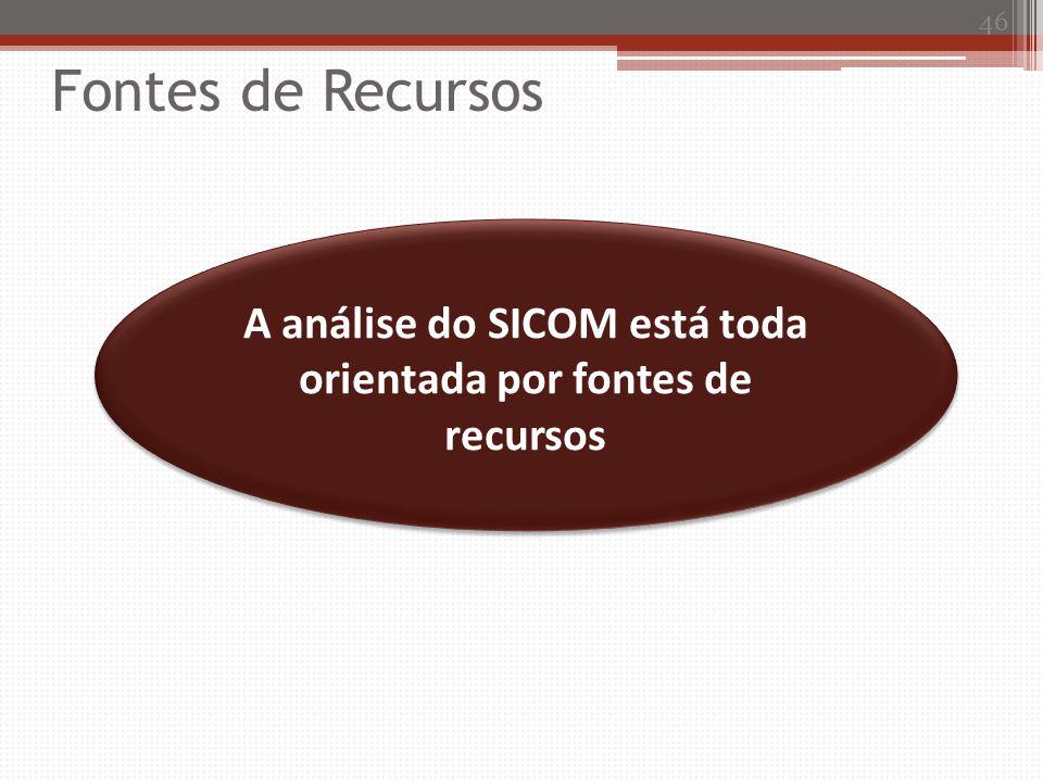A análise do SICOM está toda orientada por fontes de recursos 46 Fontes de Recursos
