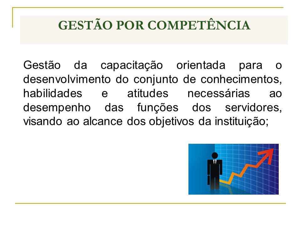 GESTÃO POR COMPETÊNCIA Gestão da capacitação orientada para o desenvolvimento do conjunto de conhecimentos, habilidades e atitudes necessárias ao dese