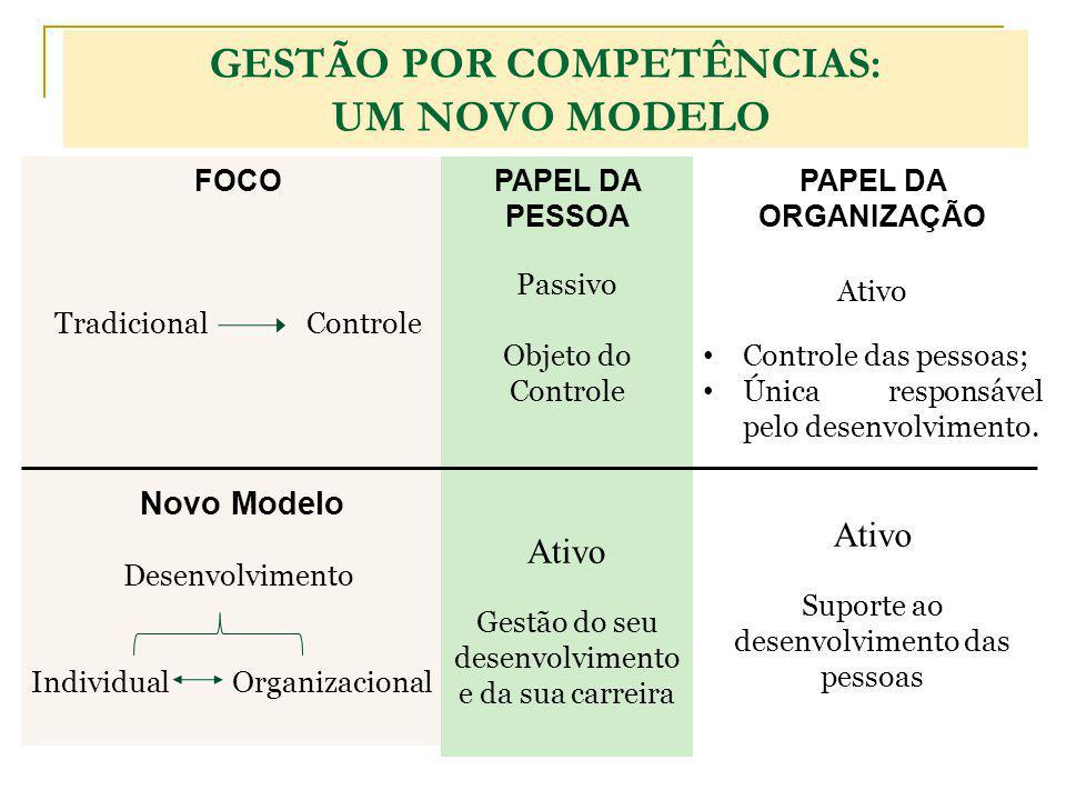 GESTÃO POR COMPETÊNCIAS: UM NOVO MODELO FOCO Tradicional Controle Novo Modelo Desenvolvimento Individual Organizacional PAPEL DA PESSOA Passivo Objeto