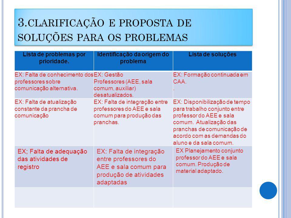 3.CLARIFICAÇÃO E PROPOSTA DE SOLUÇÕES PARA OS PROBLEMAS Lista de problemas por prioridade.