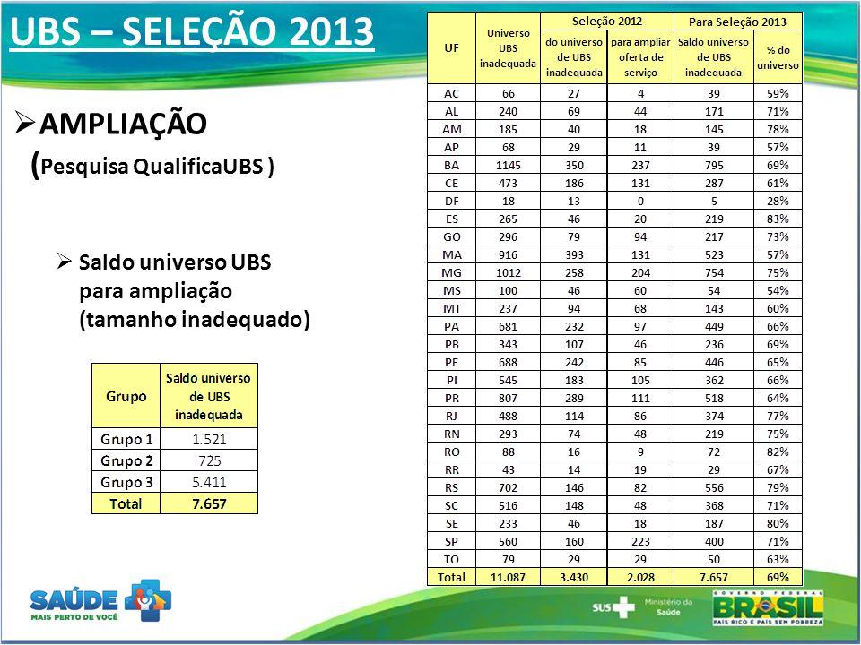 UBS – SELEÇÃO 2013  AMPLIAÇÃO ( Pesquisa QualificaUBS )  Saldo universo UBS para ampliação (tamanho inadequado)
