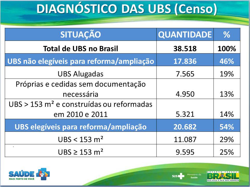 DIAGNÓSTICO DAS UBS (Censo). SITUAÇÃOQUANTIDADE% Total de UBS no Brasil38.518100% UBS não elegíveis para reforma/ampliação17.83646% UBS Alugadas7.5651