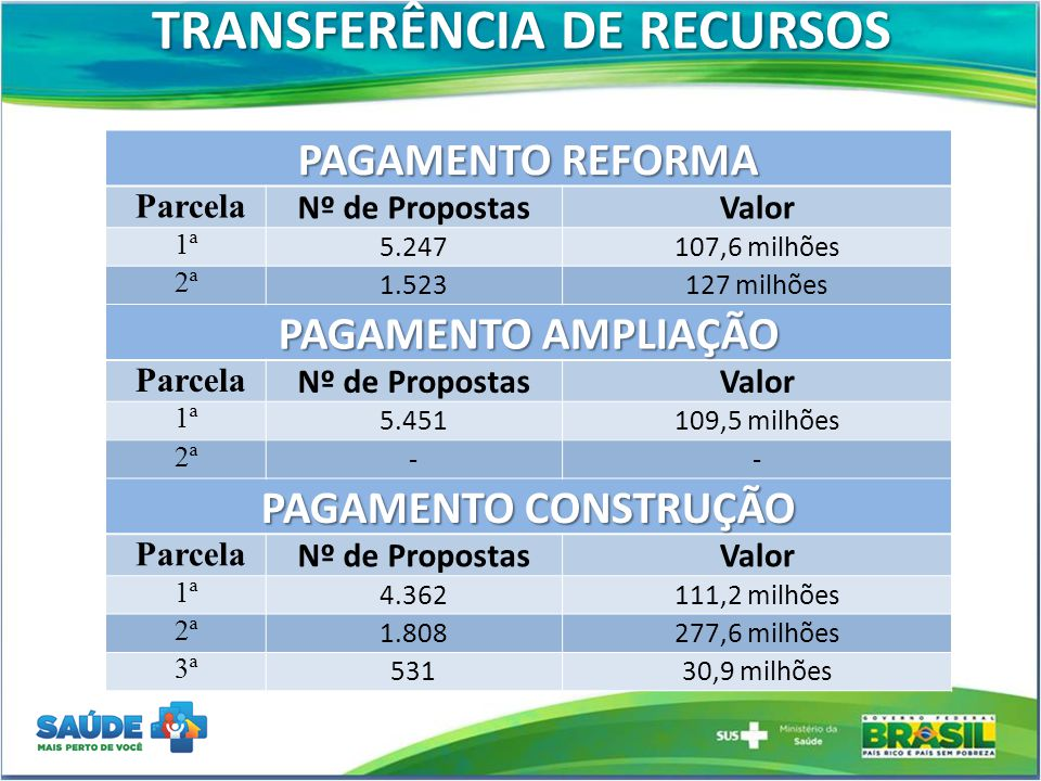 TRANSFERÊNCIA DE RECURSOS PAGAMENTO REFORMA Parcela Nº de PropostasValor 1ª 5.247107,6 milhões 2ª 1.523127 milhões PAGAMENTO AMPLIAÇÃO Parcela Nº de P