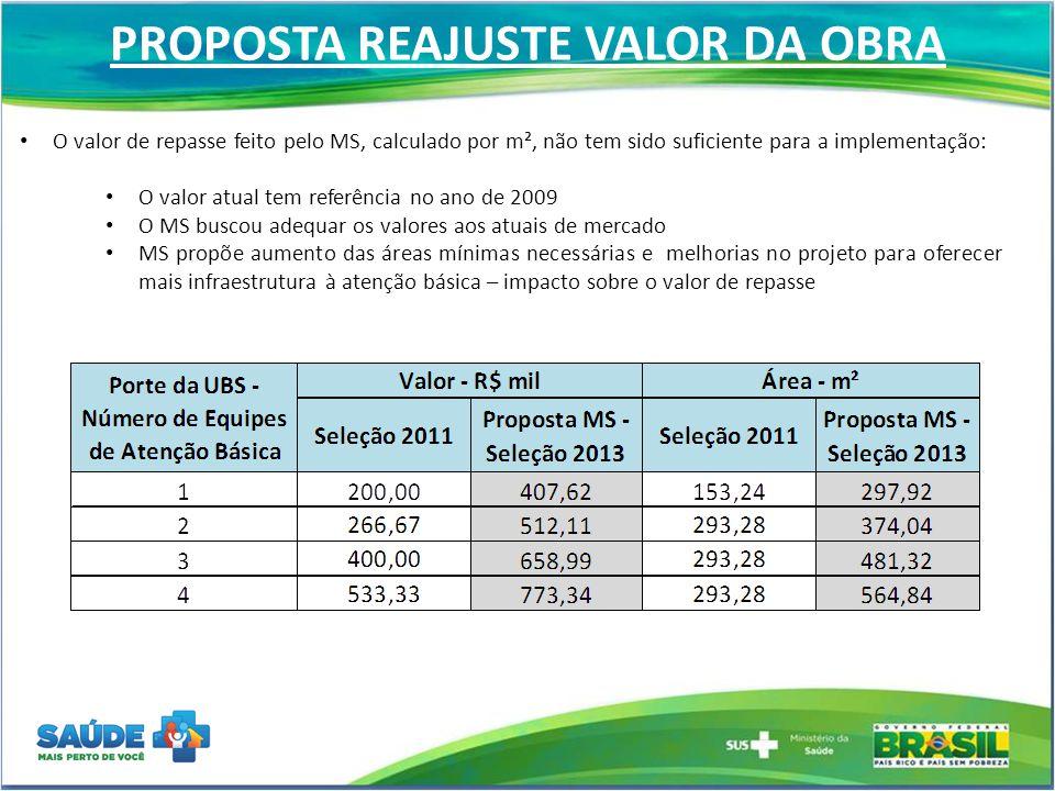 UBS - CENÁRIOS  Orçamento do MS para construção: R$ 565 milhões  Meta remanescente: 1.253 unidades CENÁRIO 1: Manter a meta de 1.253 construções e novo preço.