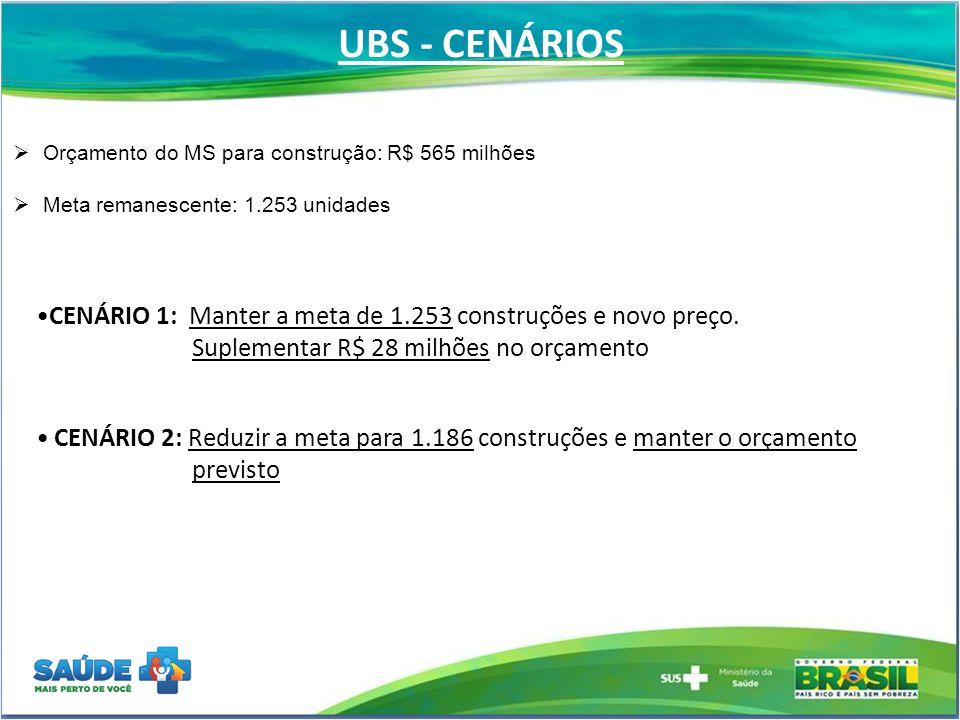 UBS - CENÁRIOS  Orçamento do MS para construção: R$ 565 milhões  Meta remanescente: 1.253 unidades CENÁRIO 1: Manter a meta de 1.253 construções e n
