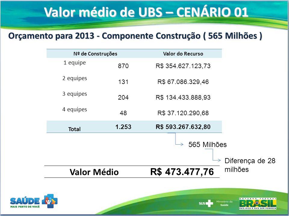 Valor médio de UBS – CENÁRIO 02 Orçamento para 2013 - Componente Construção ( 565 Milhões ) Nº de ConstruçõesValor do Recurso 1 equipe 813R$ 331.392.932,87 2 equipes 124R$ 63.501.563,76 3 equipes 197R$ 129.820.961,37 4 equipes 52R$ 40.213.648,24 Total 1.186R$ 564.929.106,24 Valor Médio R$ 476.331,46 565 Milhões