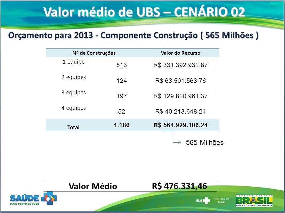 Valor médio de UBS – CENÁRIO 02 Orçamento para 2013 - Componente Construção ( 565 Milhões ) Nº de ConstruçõesValor do Recurso 1 equipe 813R$ 331.392.9
