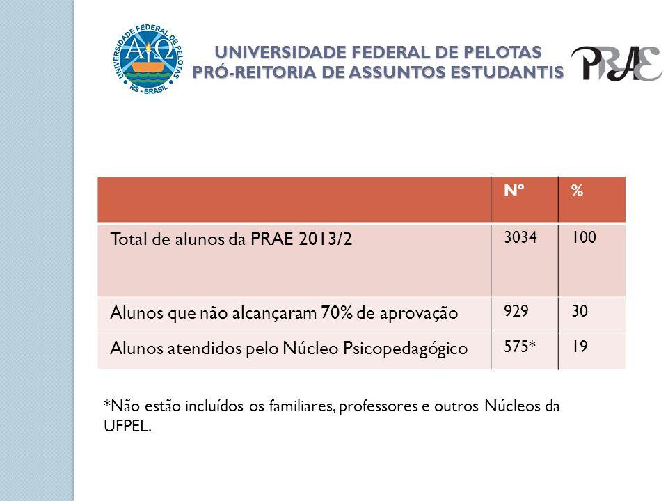 UNIVERSIDADE FEDERAL DE PELOTAS PRÓ-REITORIA DE ASSUNTOS ESTUDANTIS Nº% Total de alunos da PRAE 2013/2 3034100 Alunos que não alcançaram 70% de aprova