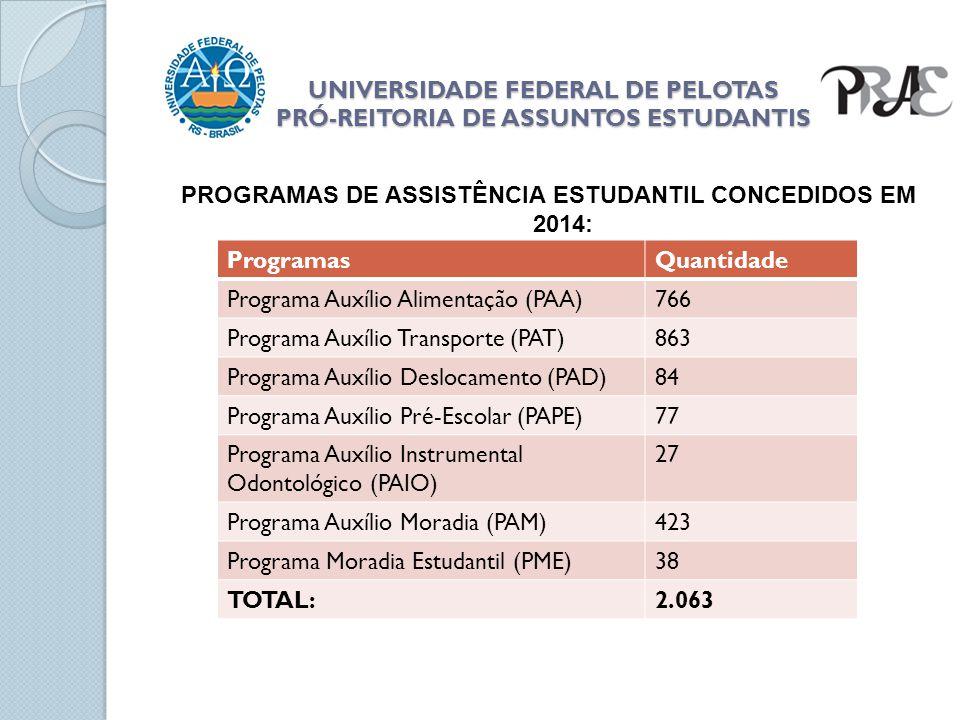 UNIVERSIDADE FEDERAL DE PELOTAS PRÓ-REITORIA DE ASSUNTOS ESTUDANTIS 40 vagas.
