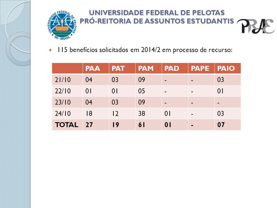 UNIVERSIDADE FEDERAL DE PELOTAS PRÓ-REITORIA DE ASSUNTOS ESTUDANTIS 115 benefícios solicitados em 2014/2 em processo de recurso: PAAPATPAMPADPAPEPAIO