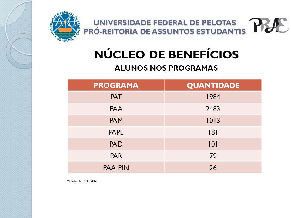 UNIVERSIDADE FEDERAL DE PELOTAS PRÓ-REITORIA DE ASSUNTOS ESTUDANTIS NÚCLEO DE BENEFÍCIOS ALUNOS NOS PROGRAMAS * Dados de 05/11/2014 PROGRAMAQUANTIDADE