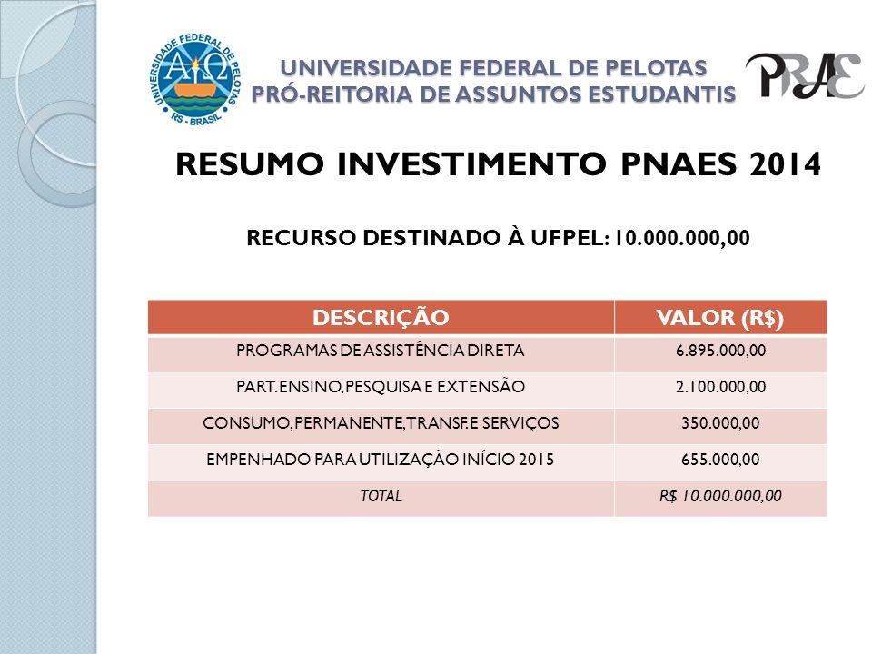 UNIVERSIDADE FEDERAL DE PELOTAS PRÓ-REITORIA DE ASSUNTOS ESTUDANTIS RESUMO INVESTIMENTO PNAES 2014 RECURSO DESTINADO À UFPEL: 10.000.000,00 DESCRIÇÃOV