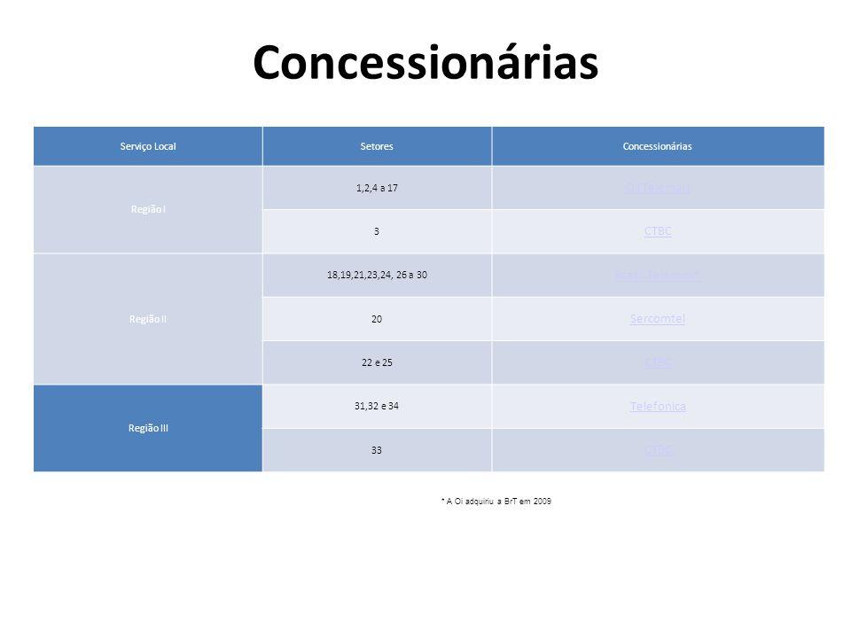 Concessionárias Serviço LocalSetoresConcessionárias Região I 1,2,4 a 17 Oi(Telemar) 3 CTBC Região II 18,19,21,23,24, 26 a 30 Brasil Telecom* 20 Sercom