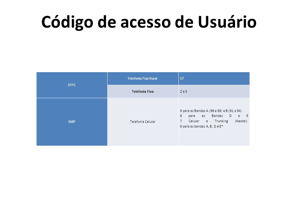 Código de acesso de Usuário STFC Telefonia Fixa Rural 57 Telefonia Fixa2 a 5 SMPTelefonia Celular 9 para as Bandas A (96 a 99) e B (91 a 94) 8 para as