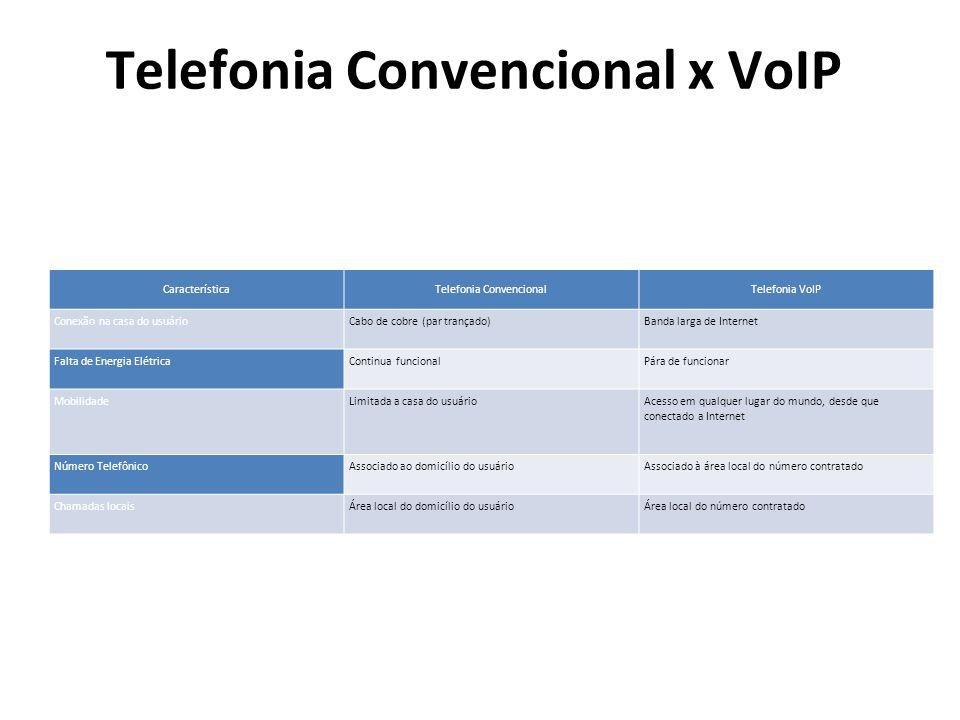 Telefonia Convencional x VoIP CaracterísticaTelefonia ConvencionalTelefonia VoIP Conexão na casa do usuárioCabo de cobre (par trançado)Banda larga de